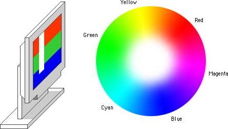 GRAPHICS: Color displays