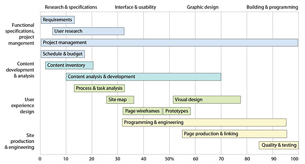 Generalized Gantt Chart Showing The Typical Phases Of A Web Site Design  Project.