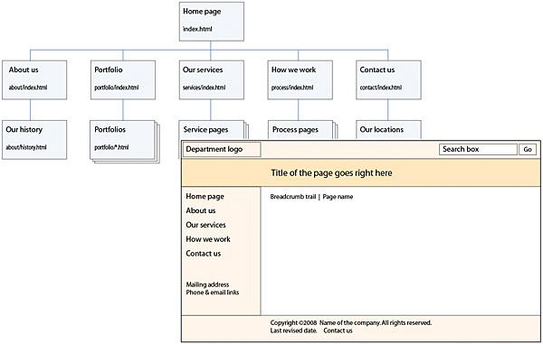 The Site Development Team | Web Style Guide 3