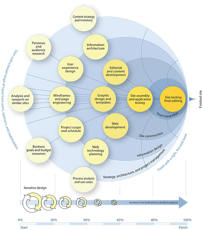 Large diagram showing in conceptual form the whole web design Views ...