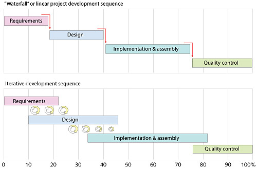 Sidebar the development cycle web style guide 3 a two part diagram 1 a simplified gantt chart illustrating a classic waterfall method ccuart Choice Image