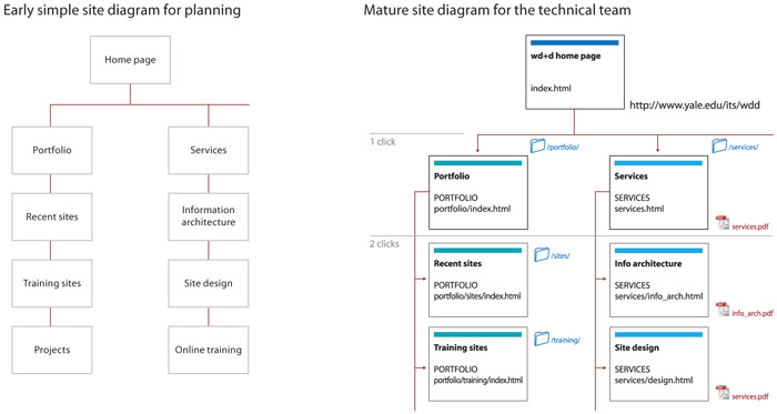 presenting information architecture web style guide 3