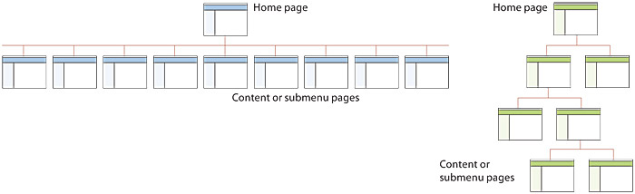 A two-part figure: On the left, a web site hierarchy that is too shallow, with too many pages linked to the home page. On the right, a site hierarchy that is too deep, forcing the user to click through many menu pages before reaching the actual site content.