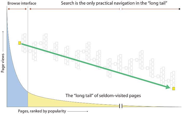 A line graph showing a classic long-tail distribution, where a few site pages are heavily used, and the vast majority of pages receive very few visitors by comparison.