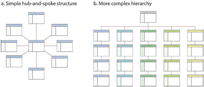 Two possible hierarchical site structures are shown: Left is a simple hub-and-spoke structure, where all pages are linked from the central home page. On the right is a more complex hierarchical structure, where the home page is linked to multiple collections of pages, shown as five stacks of pages.