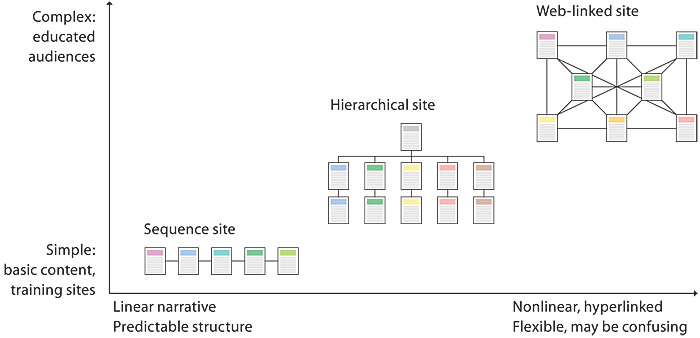 A chart with a left vertical axis representing increasing complexity, and a horizontal axis running from simple linear training sites for average audiences to complex material for highly educated audiences. Simple page sequences are at the bottom left, average sites fall in the middle of both axes, and complex web-linked sites aimed at educated professionals are shown at the upper right, near the high end of both the complexity and non-linearity scales.