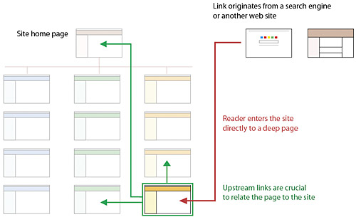 Interface Design Web Style Guide 3