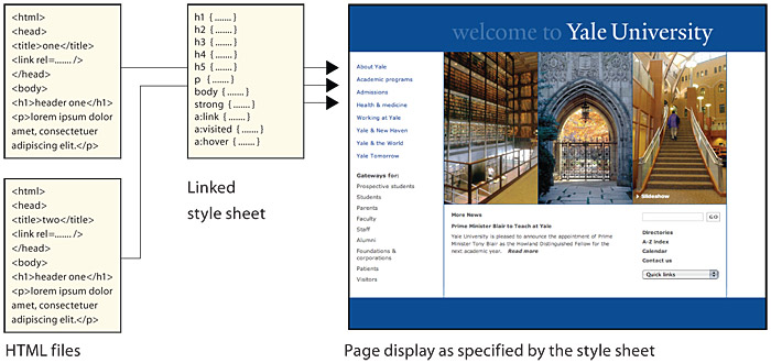 Diagram showing how multiple HTML pages share a single linked style sheet file which supplies styles