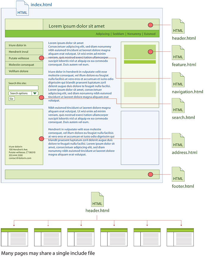 Site file structure web style guide 3 a web page layout diagram showing how different component html files may be included ccuart Images