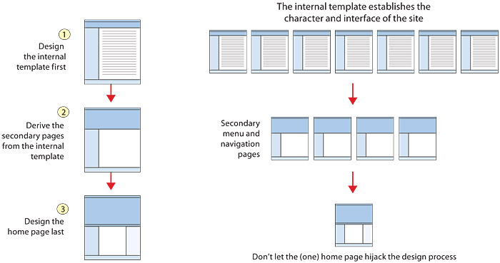 page templates web style guide 3
