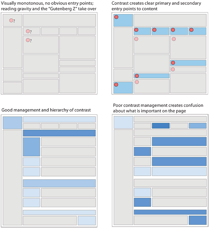 A Set Of Page Diagrams, Showing How Points Of Visual Contrast On The Page  Offer