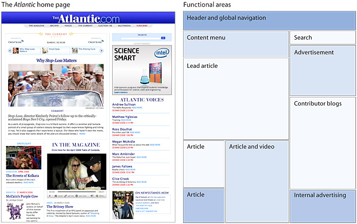 A Screen Capture Of The Atlantic Magazine Home Page On The Left, And A  Diagram